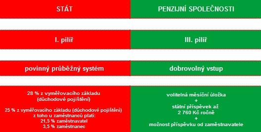 Důchodový systém vČR