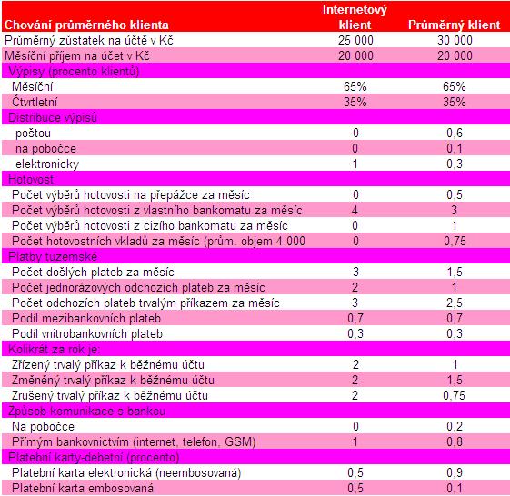 Chování modelového průměrného a internetového klienta přivyužívání běžného účtu vbance - tabulka.