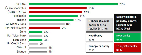 Graf - výsledky průzkumu STEM/MARK