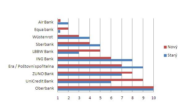 Umístění spořicích účtů vžebříčku včervenci a červnu - graf