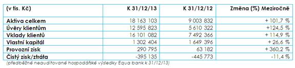 Výsledky Equa bank zarok 2013