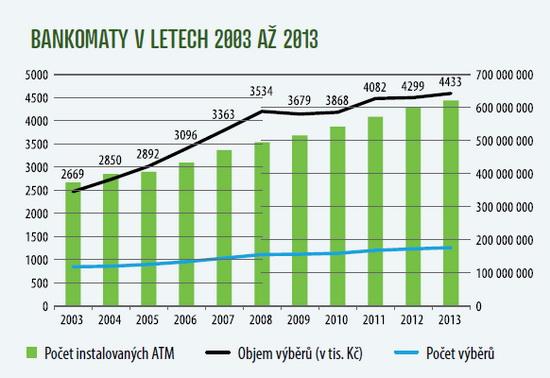 Graf - Vývoj obejmu a počtu transakcí vbankomatech