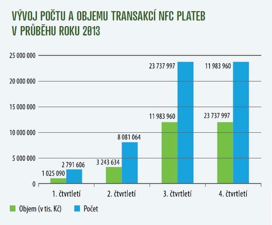 Graf - Vývoj NFC transakcí