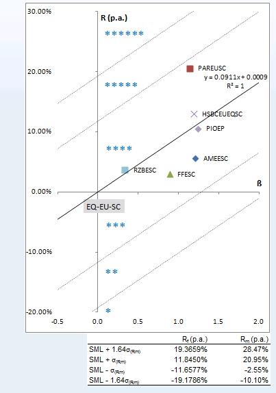 Příklad - rating podílových fondů