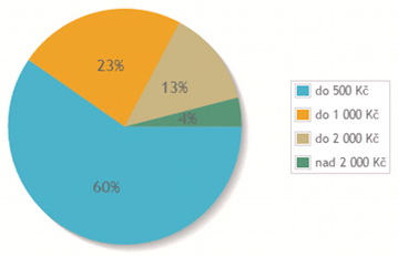 Kolik utratíte zaposlední den vroce a dáváte si novoroční předsevzetí? Nasnímku graf utrácení zasilvestra.