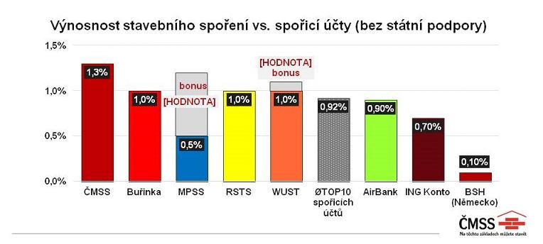 Stavební spoření je provelkou část Čechů stále zajímavý produkt prouložení peněz. Nasnímku graf ČMSS.