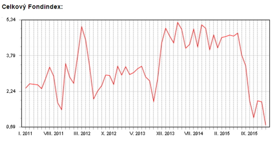 Celkový Fondindex
