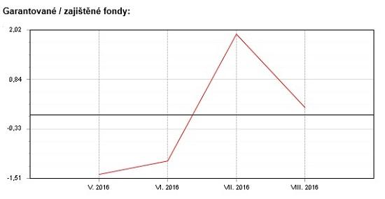 Fondindex progarantované fondy - květen - srpen 2016
