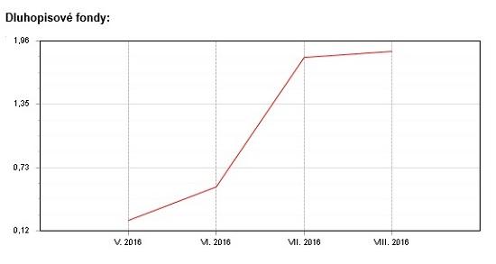 Dluhopisový Fondindex - květen - srpen 2016
