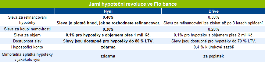 Online pujcky ihned české velenice
