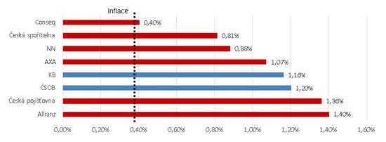Graf - Transformované fondy 1-4 2016