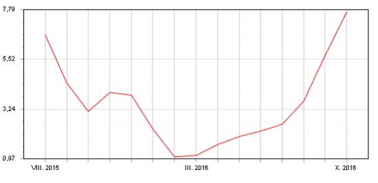 Akciový Fondindex - srpen 2015 - říjen 2016