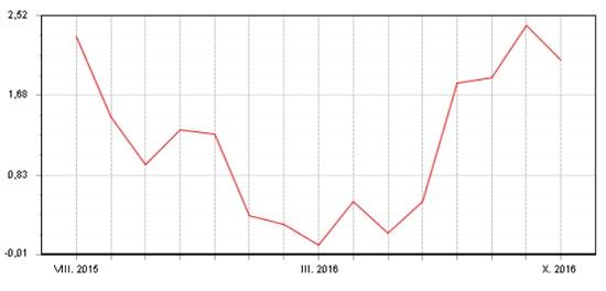 Dluhopisový Fondindex - srpen 2015 - říjen 2016