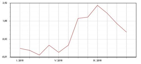 Dluhopisový Fondindex - leden - prosinec 2016