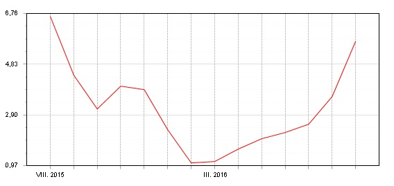 Akciový Fondindex - květen - srpen 2016