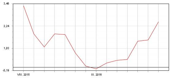 Fondindex - květen - srpen 2016