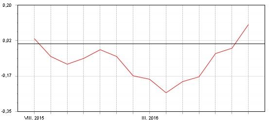 Fondindex prosmíšené fondy - květen - srpen 2016