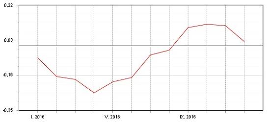 Fondindex profondy peněžního trhu - leden - prosinec 2016