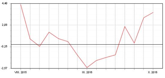 Fondindex progarantované fondy - srpen 2015 - říjen 2016