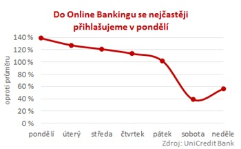 Online Banking od UniCredit Bank
