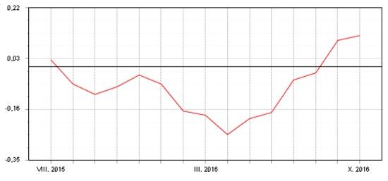 Fondindex prosmíšené fondy - srpen 2015 - říjen 2016