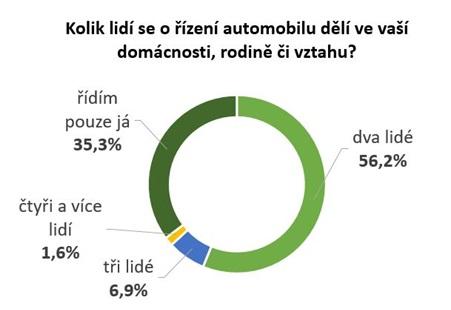 Graf 1 - Průzkum Direct pojišťovny - 12/2016