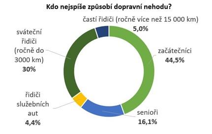 Graf 3 - Průzkum Direct pojišťovny - 12/2016