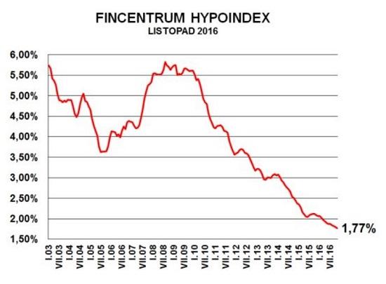 Hypoindex - listopad 2016