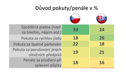 Pokuty vČR a SR