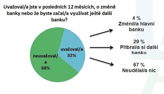 Graf - ČBA - Spokojenost klientů sbankami