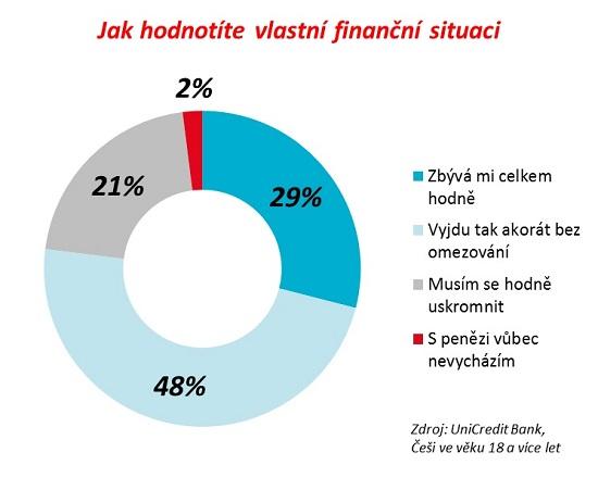 Graf - výzkum UniCredit Bank