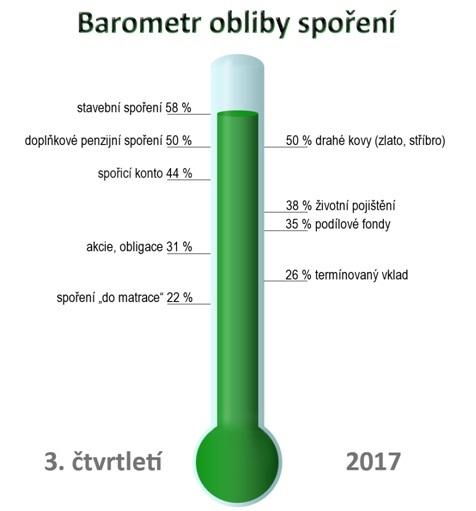 Barometr obliby spoření za3. čtvrtletí 2017
