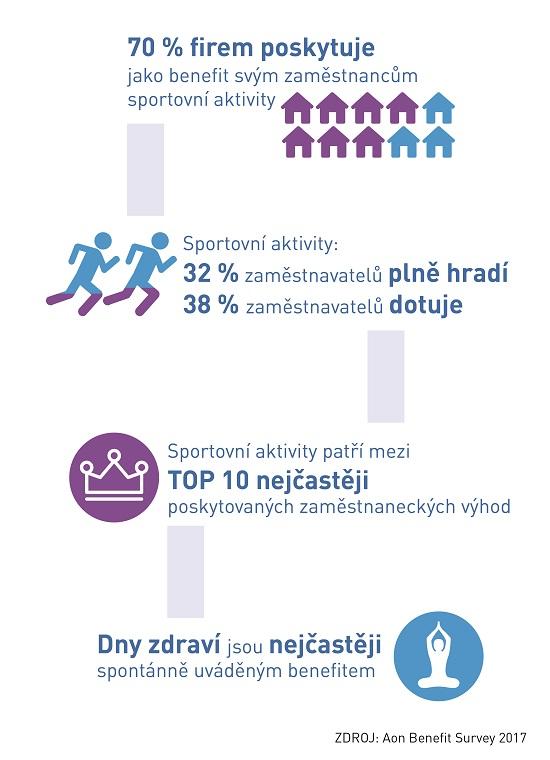 Infografika Sport prozaměstnance