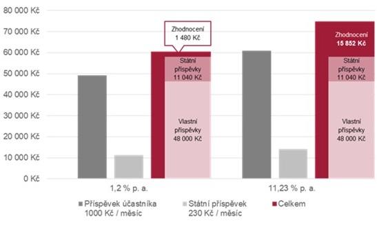 Graf: Porovnání zhodnocení mezi transformovaným a účastnickým fondem penzijního spoření