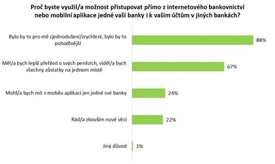 Obrázek 3: Výzkum proAir Bank - PSD2