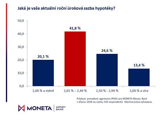 Mini půjčka bez potvrzení o příjmu nitra