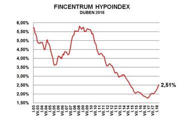 Hypoindex vkvětnu 2018