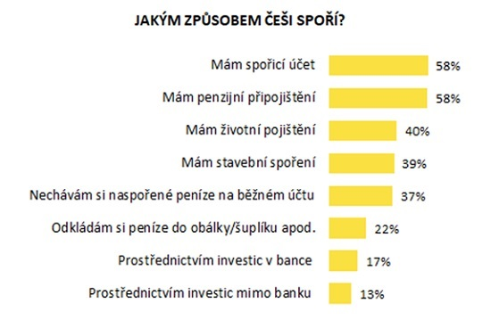 Graf: Jak Češispoří - Raiffeisenbank