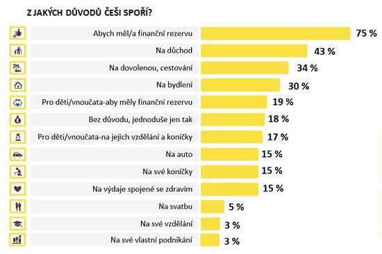 Graf: Proč Češispoří - Raiffeisenbank