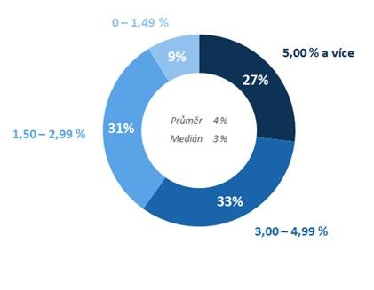 Graf: Výzkum Raiffeisen stavební spořitelny