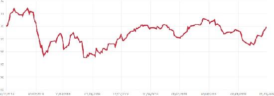 Graf: Index českého investora odSwiss Life