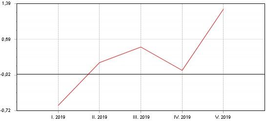 Graf: Dluhopisový Fondindex