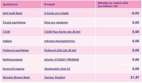 Obrázek: Srovnání nákladů navedení studentského účtu
