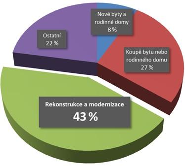 Graf: Struktura nově poskytnutých úvěrů odstvebních spořitelen