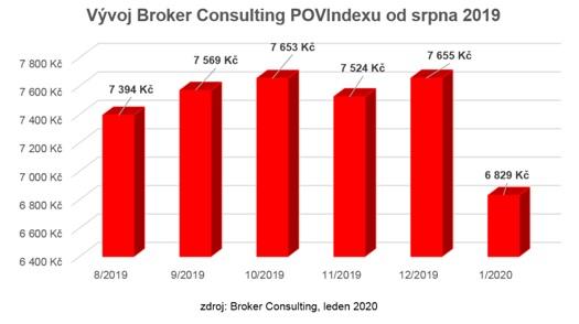 Obrázek: POV Index Broker Consulting
