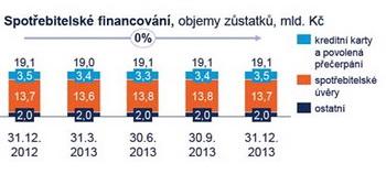 Spotřebitelské úvěry ČSOB