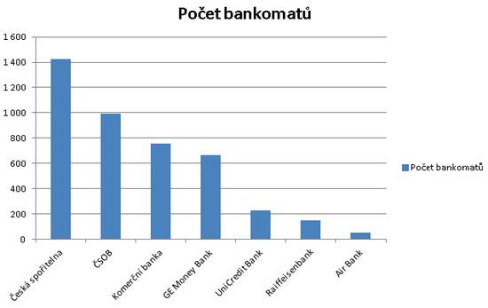 Graf - Počet bankomatů