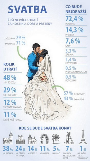 Svatba - náklady - půjčka