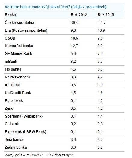 SANEP 2015 - počty klientů bank