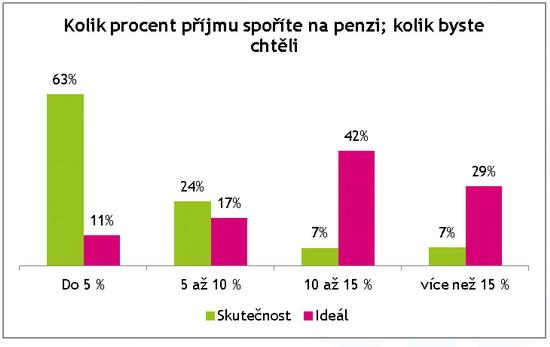 Graf 1 - Kolik si Česšispoří napenzi